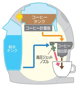 バリスタi(アイ)の内部構造